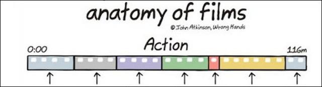 A anatomia dos filmes