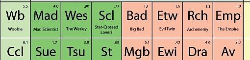Tabela Periódica dos Elementos… de uma história